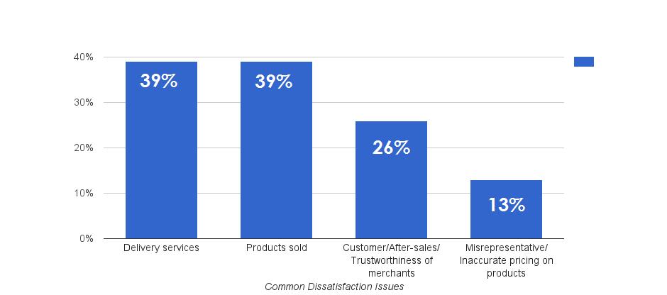 Common dissatisfaction issues