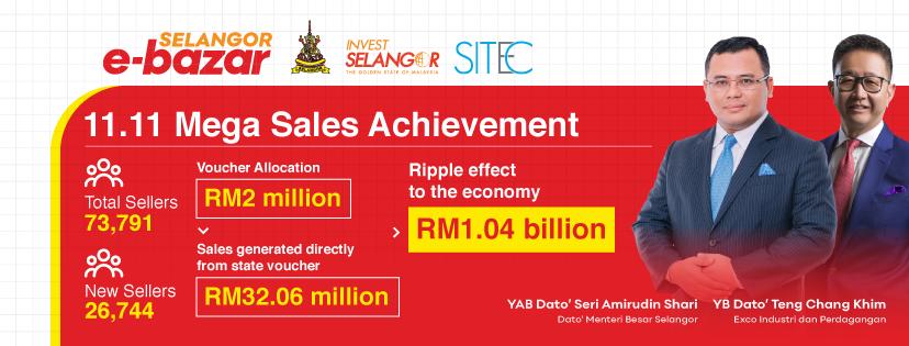RM1.04 billion generated for Selangor economy through Selangor E-Bazar 11.11 Mega Sales Campaign