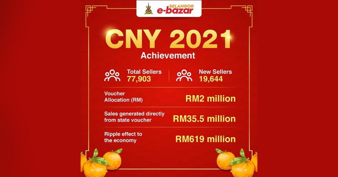 RM619 juta dijana untuk ekonomi Selangor melalui Kempen Selangor E-Bazar CNY